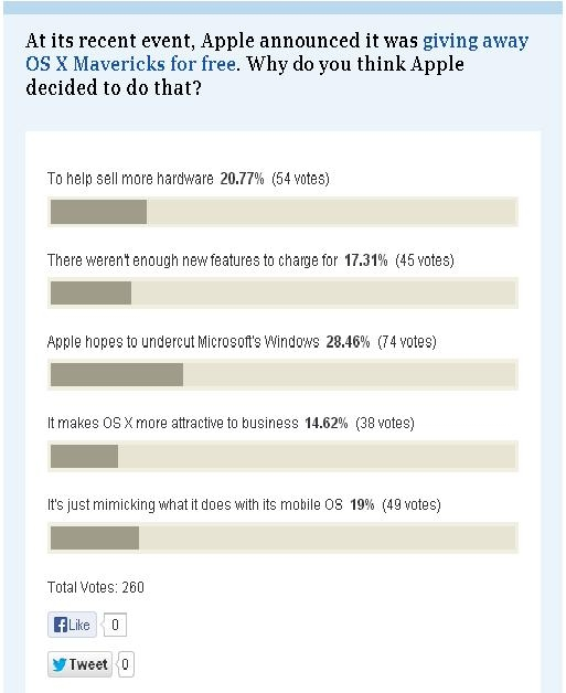 Mac guys still dislike Microsoft!
